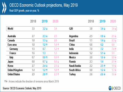 OECD warns global economy remains weak as subdued trade drags down growth